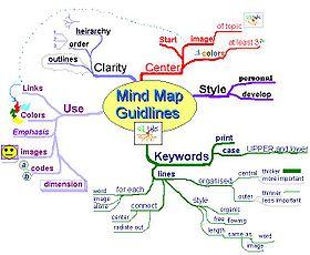 280px-MindMapGuidlines.jpg